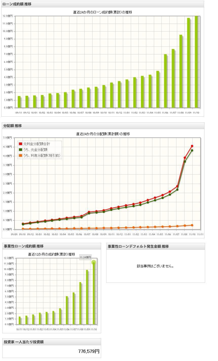 maneoマーケット情報201110
