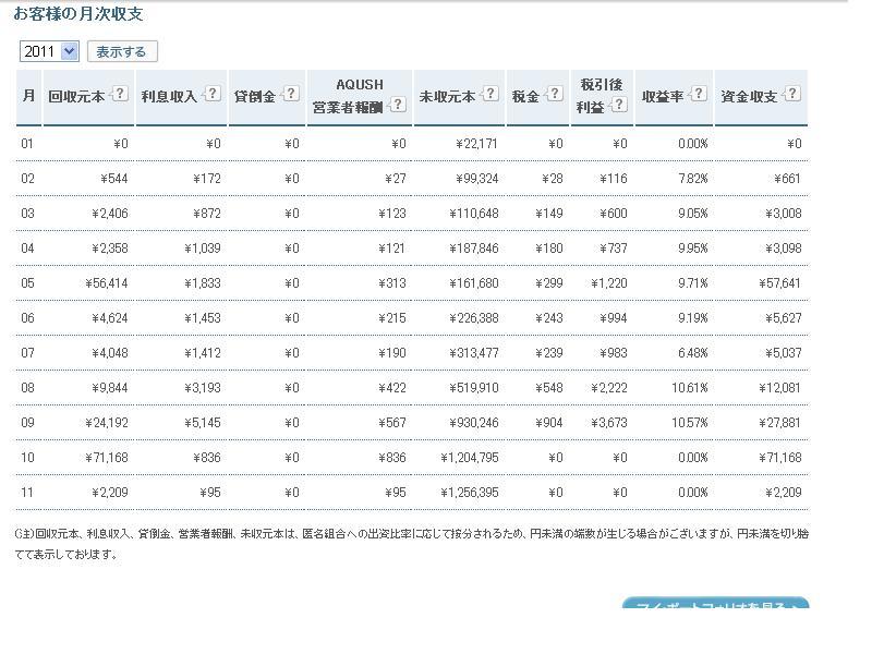 AQUSH月次収支2011115
