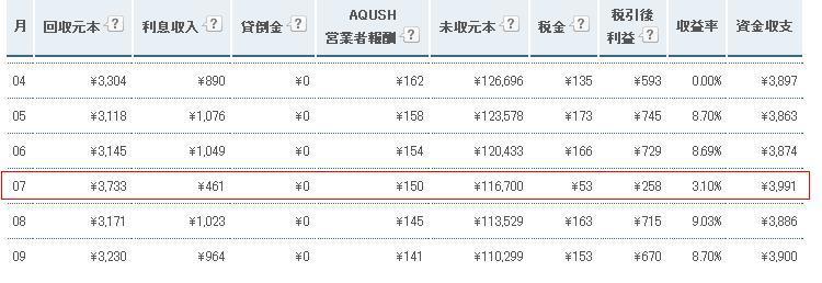 AQUSH収益変動20111108