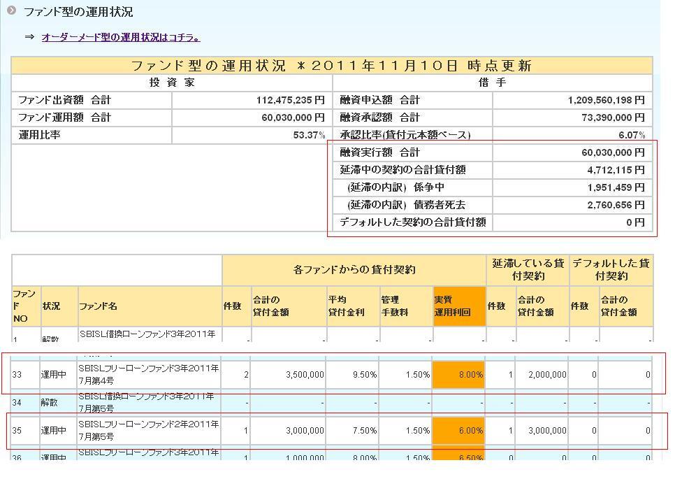 SBI返済遅延20111127