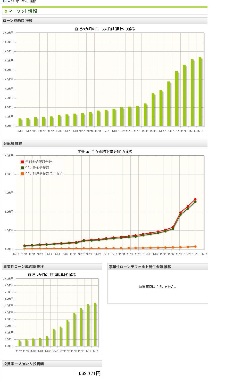 maneoマーケット情報201111