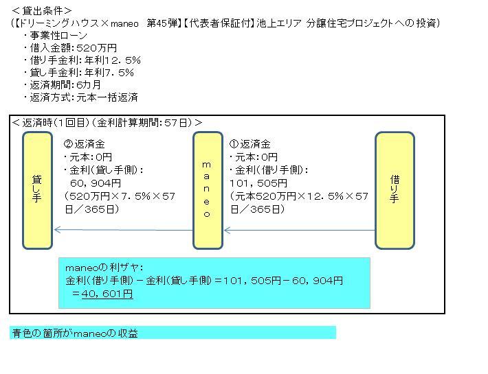 収益モデル(maneo)20111225