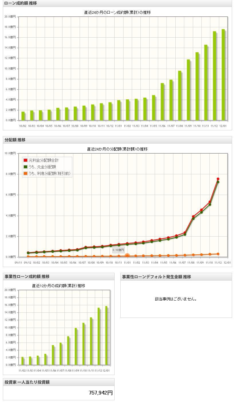 maneoマーケット情報201112