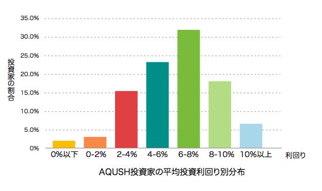 AQUSH投資家の平均投資利回り別分布(20111215)