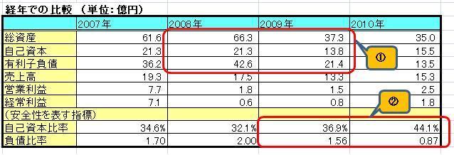 UBI財務分析1