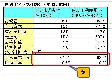 UBI財務分析2
