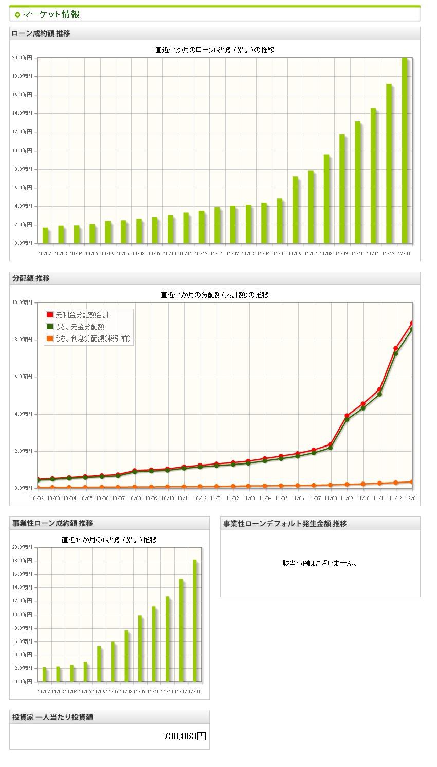 maneoマーケット情報201201
