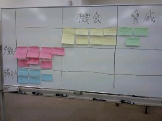 SWOT分析表