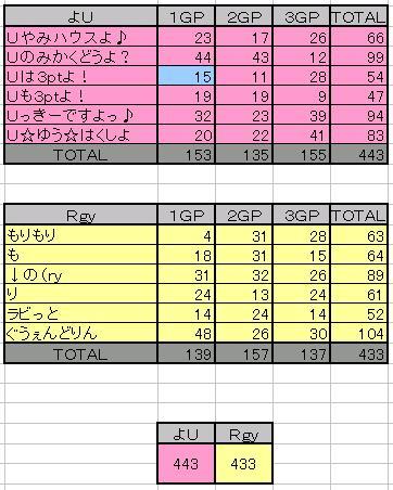 Rgy vs よU