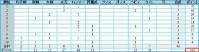 直近5大会かりぴとの成績^-^