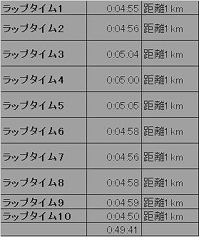 H25-7-19速めのペース10km