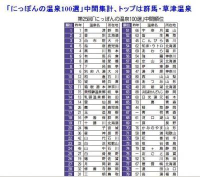 ただいま城崎温泉11位 「にっぽんの温泉100選」中間集計。