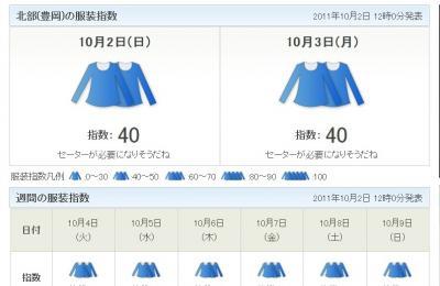 北部(豊岡)の服装指数