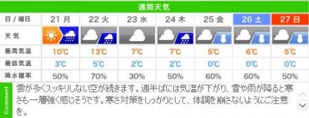 城崎温泉の週間天気予報(1/21~27)