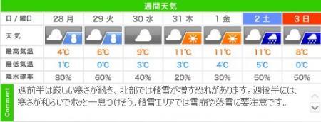 城崎温泉の週間天気予報(1/28~2/3)