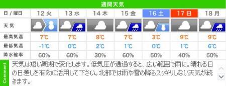 城崎温泉の週間天気予報(2/11~2/17)