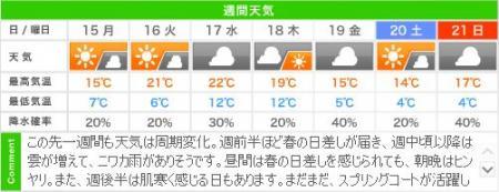 城崎温泉の週間天気予報(04/15~04/24)