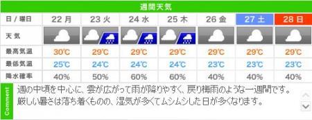 城崎温泉の週間天気予報(07/22~07/28)