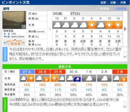 ゴールデンウィーク期間中の城崎温泉天気予報