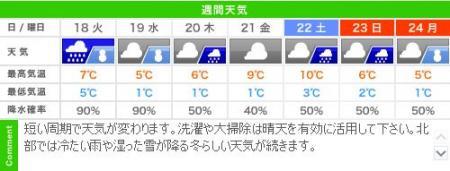 来週(12/17~24)の城崎温泉週間天気