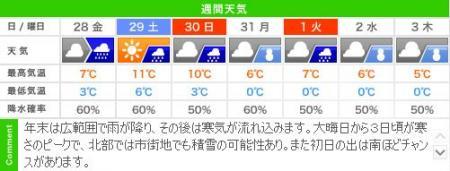 城崎温泉の年末年始 天気予報(12/28~1/3)