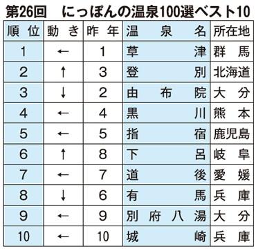 第26回「にっぽんの温泉100選」 城崎温泉10位!