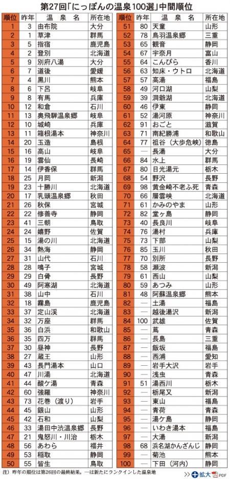 「にっぽんの温泉100選」中間集計!城崎温泉12位