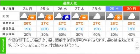 城崎温泉の週間天気予報(06/24~06/30)