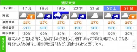 城崎温泉の週間天気予報(06/17~06/23)