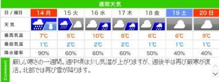 城崎温泉の週間天気予報(1/14~20)