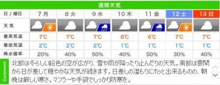 城崎温泉の週間天気予報(1/7~11)