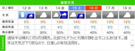 今週の城崎温泉のお天気