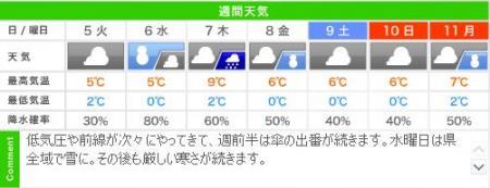 城崎温泉の週間天気予報(2/5~2/11)