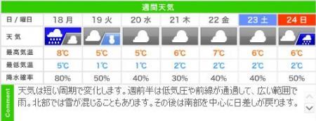城崎温泉の週間天気予報(2/18~2/24)