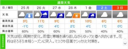 城崎温泉の週間天気予報(2/25~03/03)