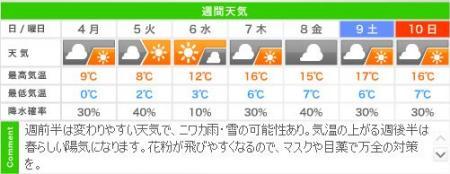 城崎温泉の週間天気予報(03/4~03/10)