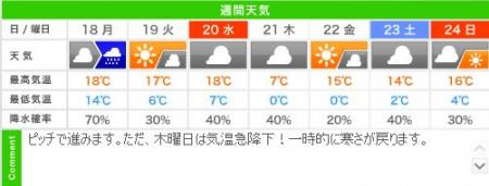 城崎温泉の週間天気予報(03/18~03/24)