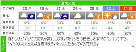 城崎温泉の週間天気予報(03/25~03/31)