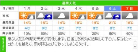城崎温泉の週間天気予報(04/01~04/07)