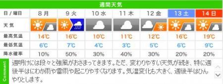 城崎温泉の週間天気予報(04/08~04/14)