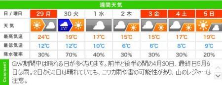 城崎温泉の週間天気予報(04/29~05/05)