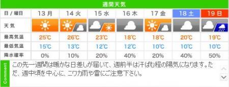 城崎温泉の週間天気予報(05/13~05/19)