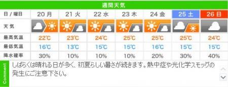 城崎温泉の週間天気予報(05/20~05/26)