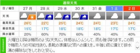 城崎温泉の週間天気予報(05/26~06/02)
