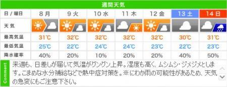 城崎温泉の週間天気予報(07/08~07/14)