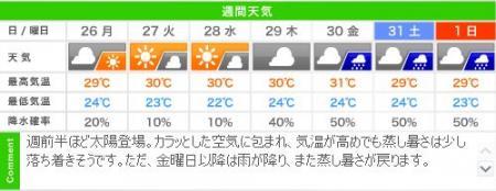 城崎温泉の週間天気予報(08/26~09/01)