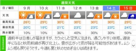 城崎温泉の週間天気予報(09/09~09/15)