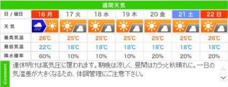 城崎温泉の週間天気予報(09/16~09/22)
