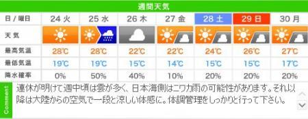 城崎温泉の週間天気予報(09/23~09/29)