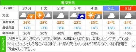 城崎温泉の週間天気予報(09/30~10/06)